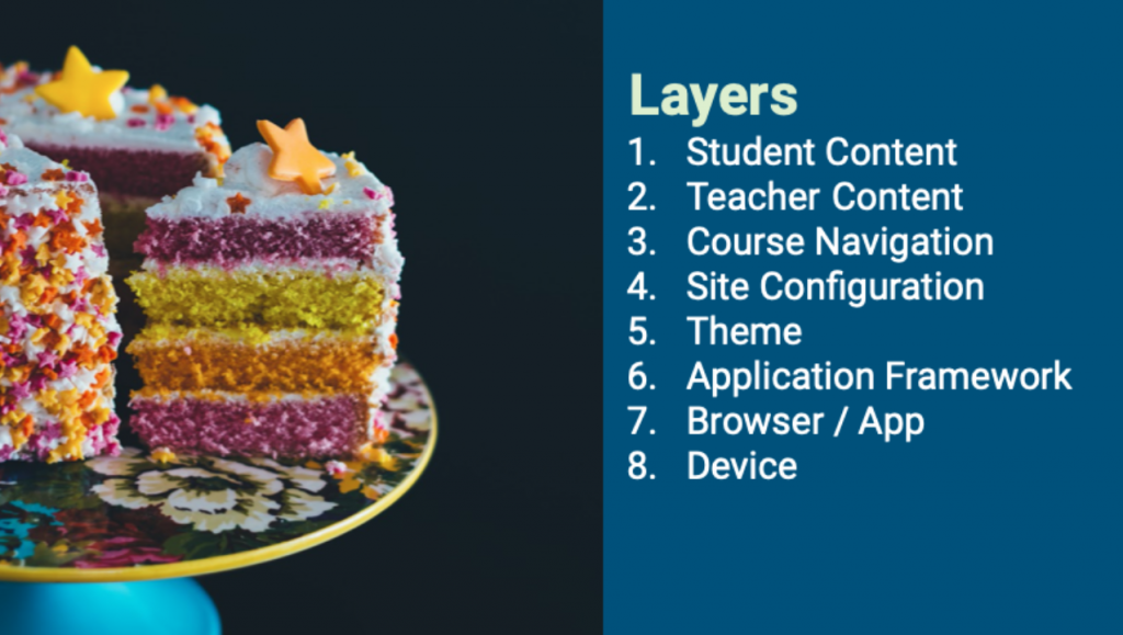 Presentation Slide: Layers of Accessibility 1. Student Content 2. Teacher Content 3. Course Navigation 4. Site Configuration 5. Theme 6. Application Framework 7. Browser/App 8. Device