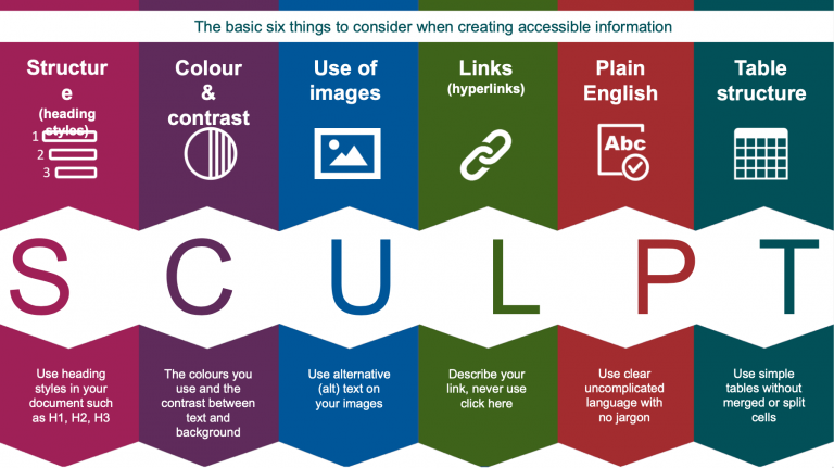 SCULPT graphic showing SCULPT acronym with each step: Structure, Colour and Contrast, Use of Images, Links, Plain English, Table Structure.